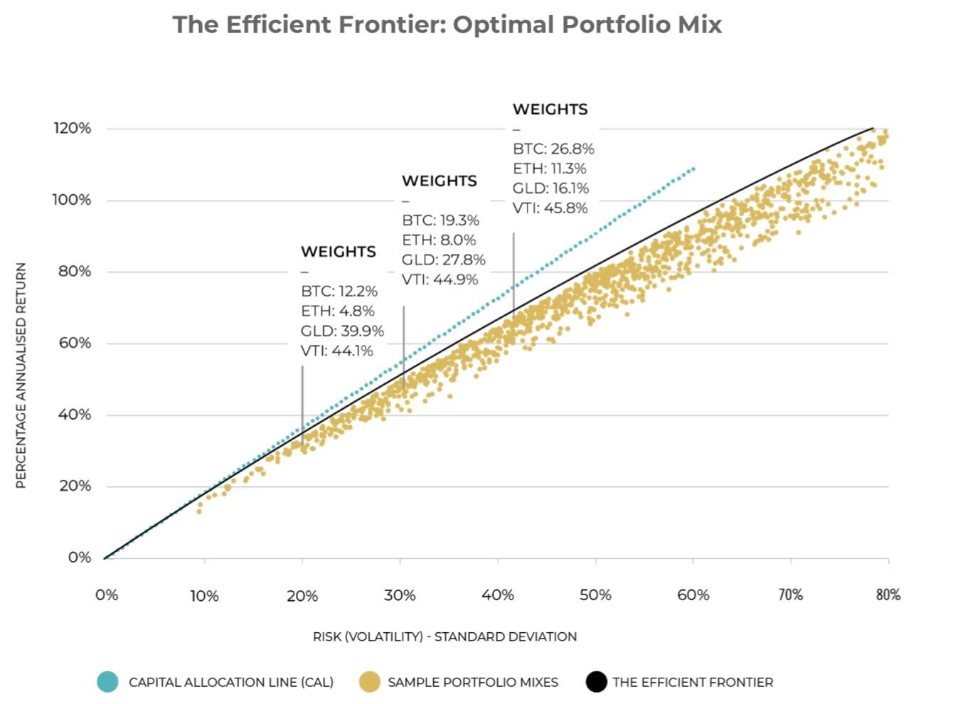 crypto optimal allocation